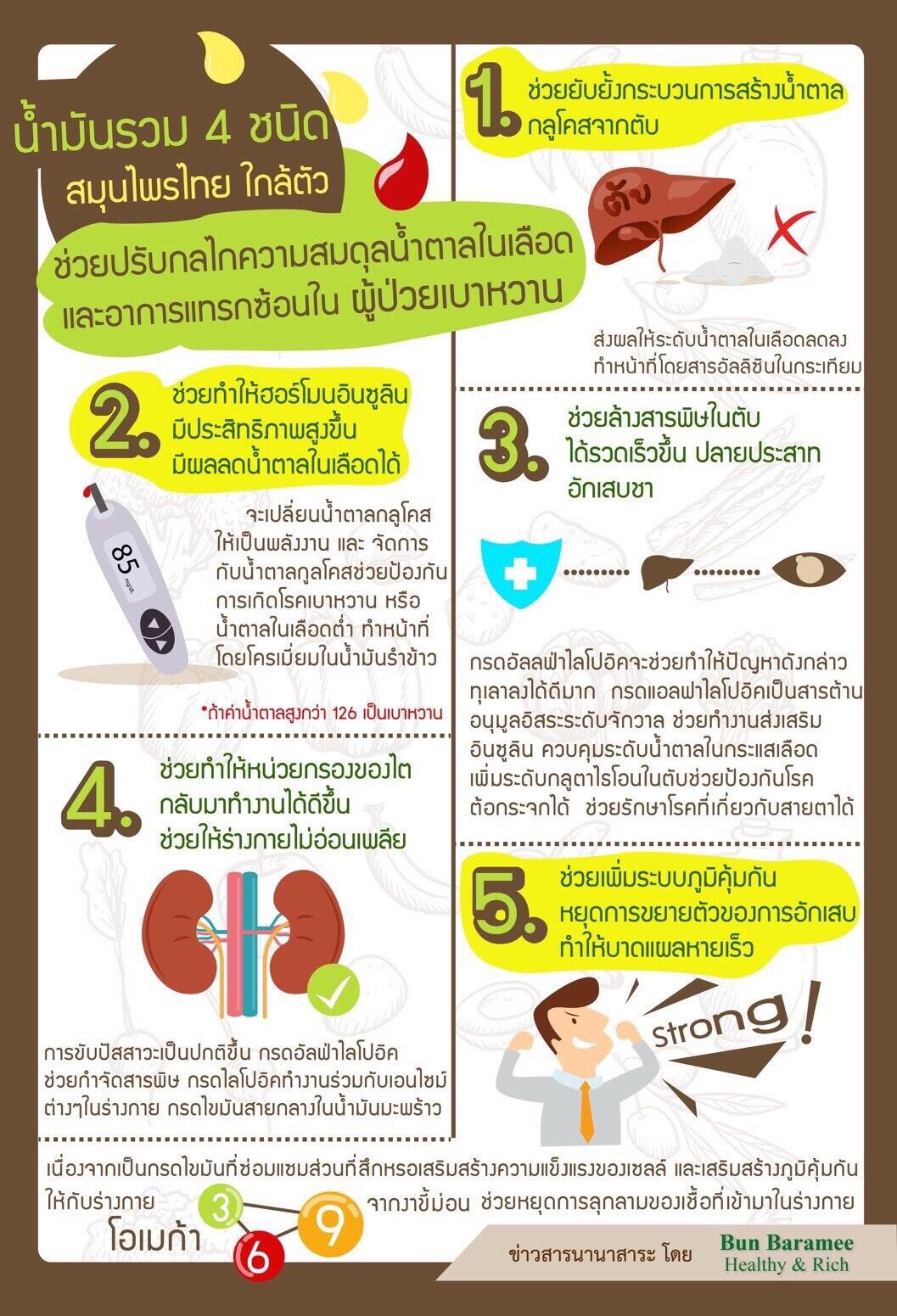 สมุนไพรไทย ออร์แกนิค 100% ไม่ใช่ยาเบาหวาน
