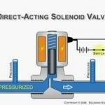 กลไก โซลินอยวาล์ว (Solenoid Valve) ในเครื่องตั้งเวลารดน้ำ เเบบใช้ถ่าน